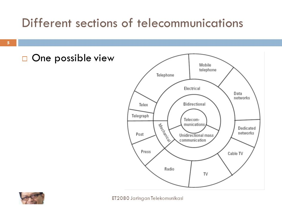 Different sections of telecommunications