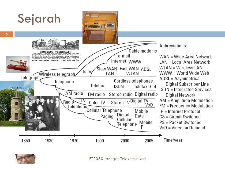 Sejarah ET2080 Jaringan Telekomunikasi