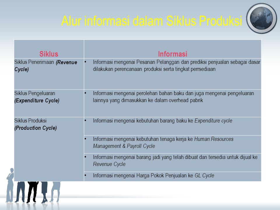 Alur informasi dalam Siklus Produksi