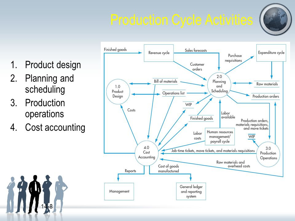 Production Cycle Activities