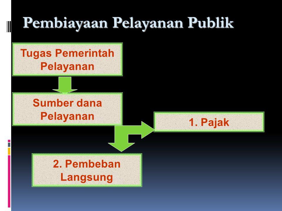 Tugas Pemerintah Pelayanan