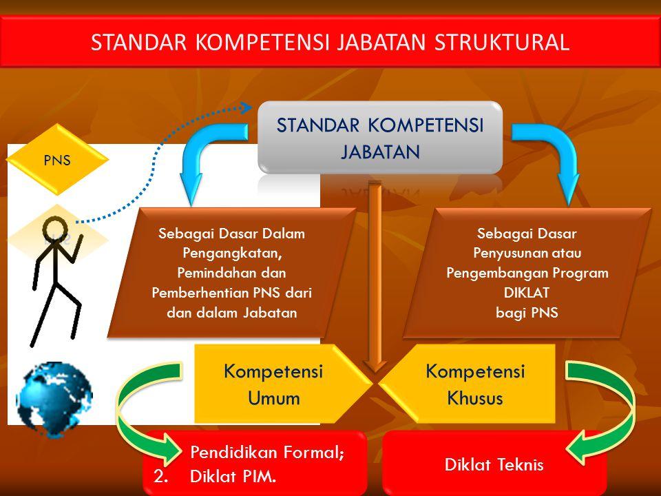 STANDAR KOMPETENSI JABATAN STRUKTURAL