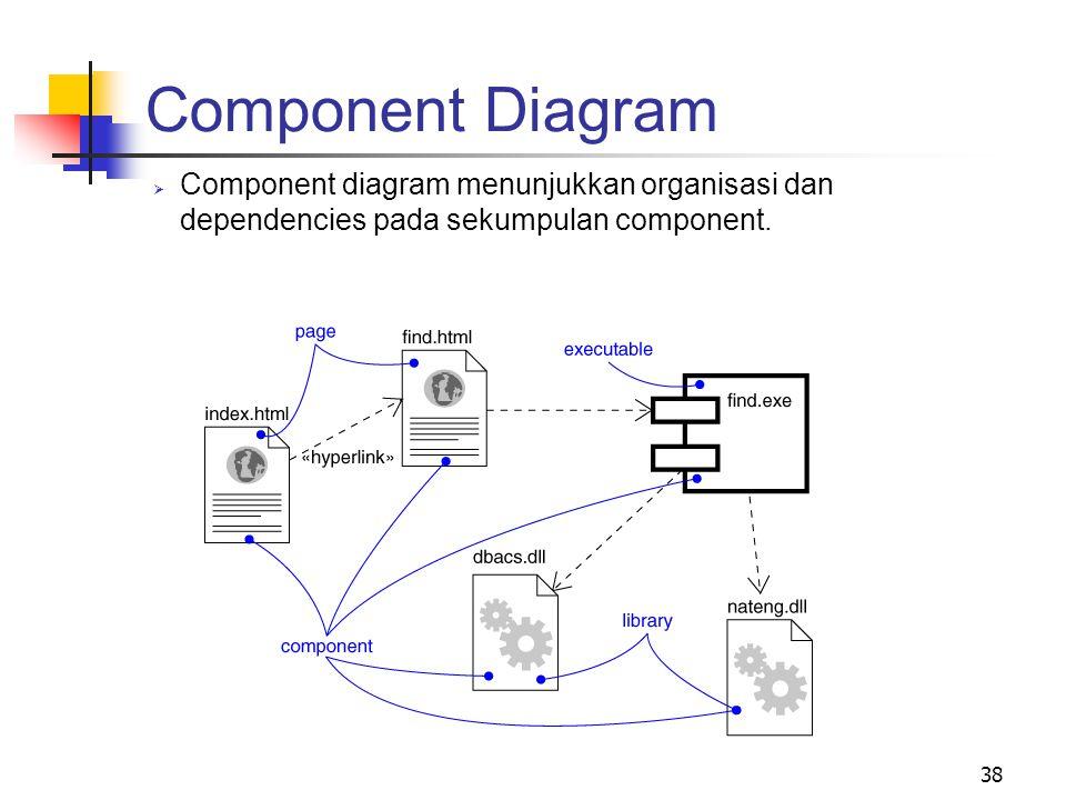 Component Diagram Component diagram menunjukkan organisasi dan dependencies pada sekumpulan component.