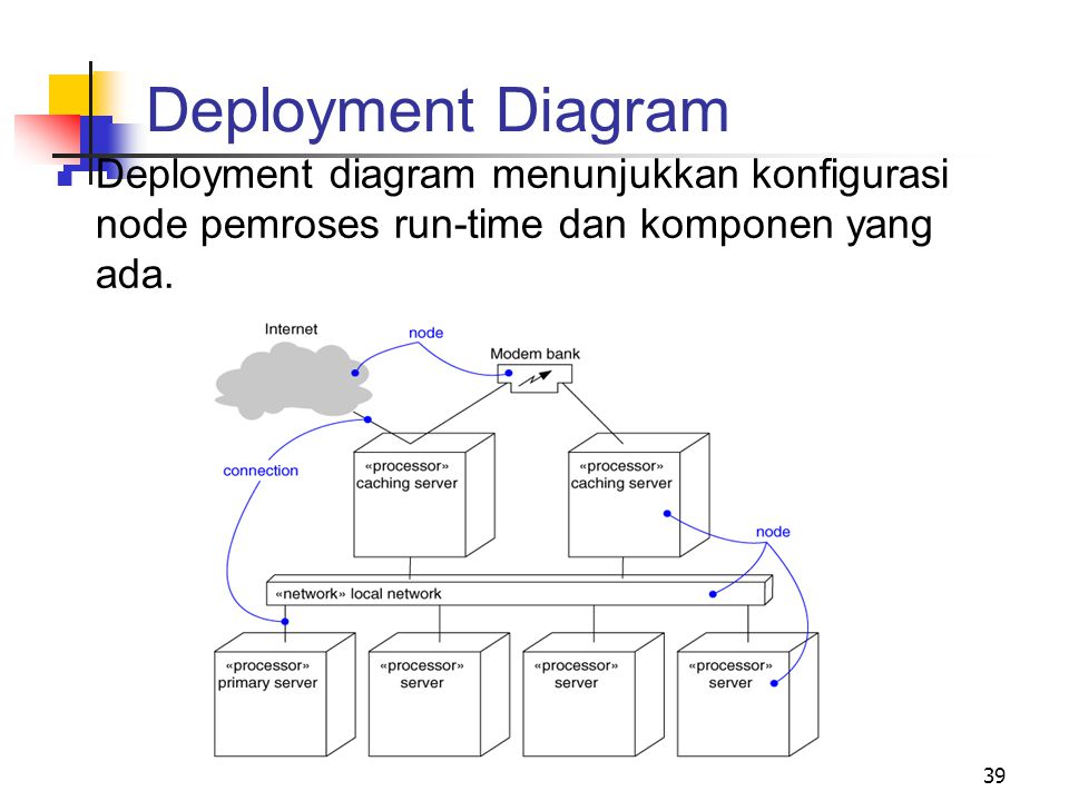 Deployment Diagram Deployment diagram menunjukkan konfigurasi node pemroses run-time dan komponen yang ada.