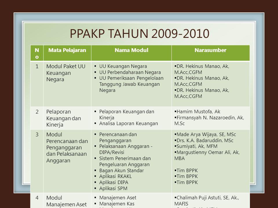 PPAKP TAHUN 2009-2010 No Mata Pelajaran Nama Modul Narasumber 1