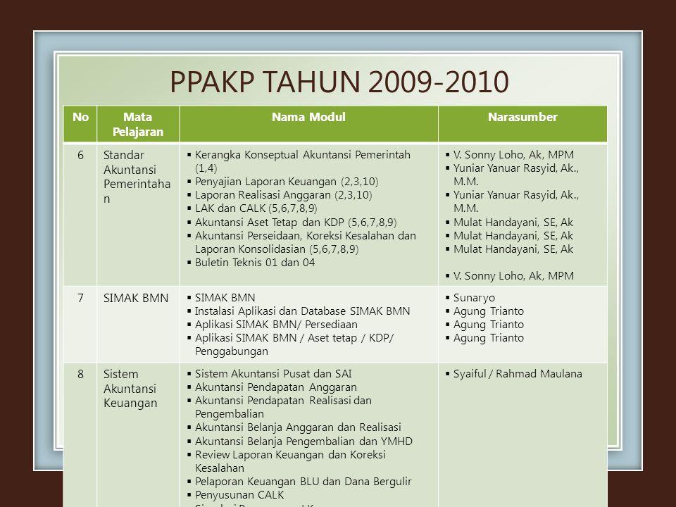 PPAKP TAHUN 2009-2010 No Mata Pelajaran Nama Modul Narasumber 6