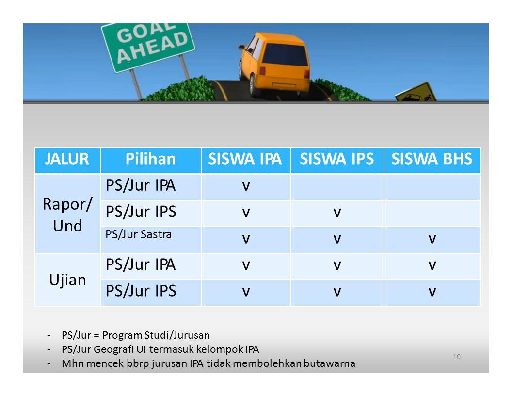 JALUR Pilihan SISWA IPA SISWA IPS SISWA BHS Rapor/ Und PS/Jur IPA v
