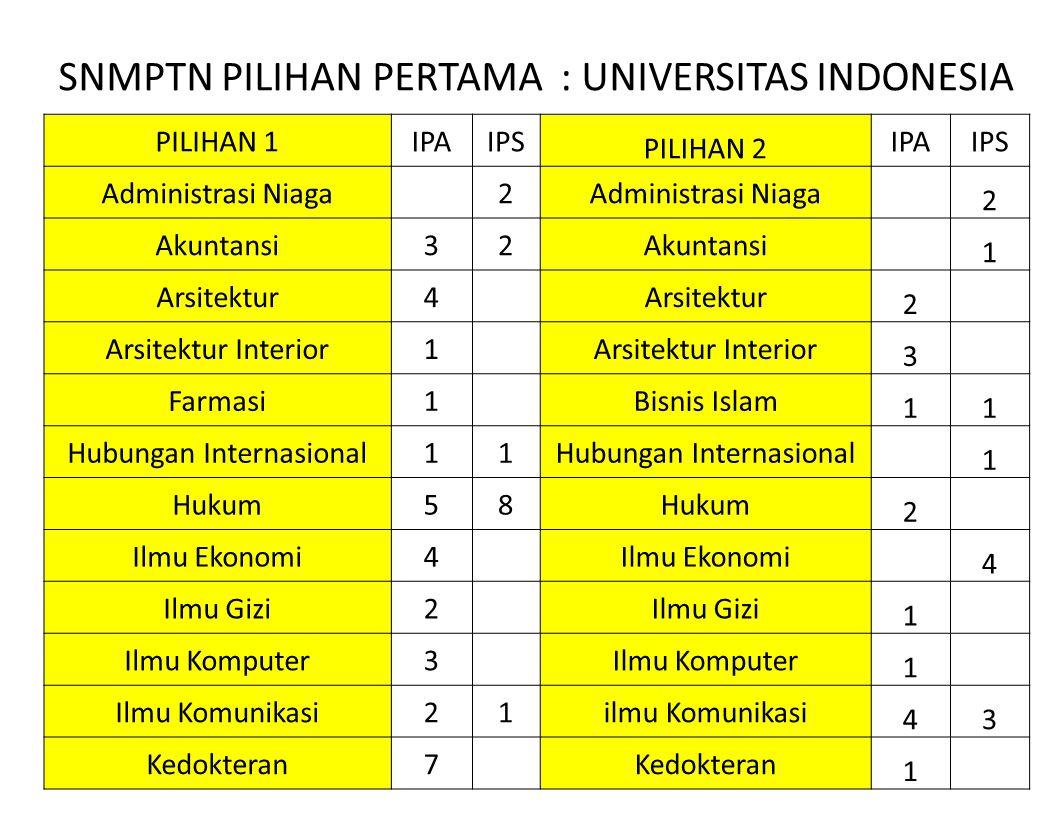 SNMPTN PILIHAN PERTAMA : UNIVERSITAS INDONESIA
