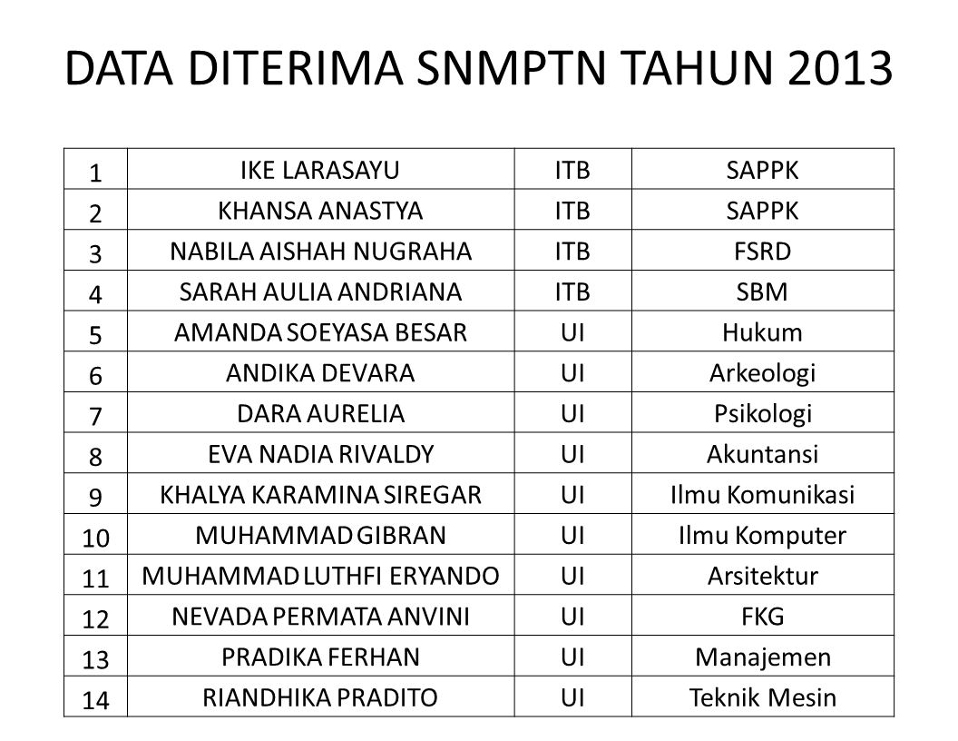 DATA DITERIMA SNMPTN TAHUN 2013