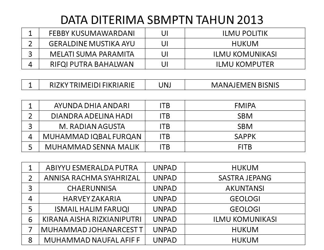DATA DITERIMA SBMPTN TAHUN 2013