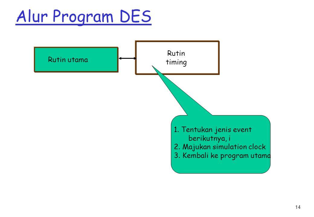 Alur Program DES Rutin timing Rutin utama