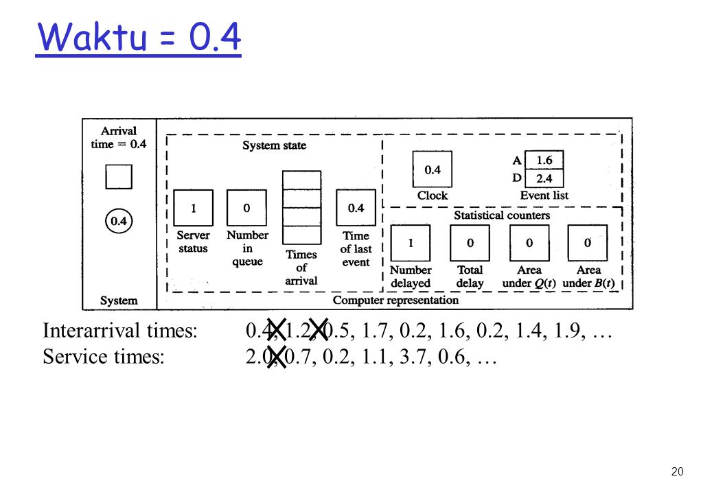 Waktu = 0.4 Interarrival times: 0.4, 1.2, 0.5, 1.7, 0.2, 1.6, 0.2, 1.4, 1.9, … Service times: 2.0, 0.7, 0.2, 1.1, 3.7, 0.6, …