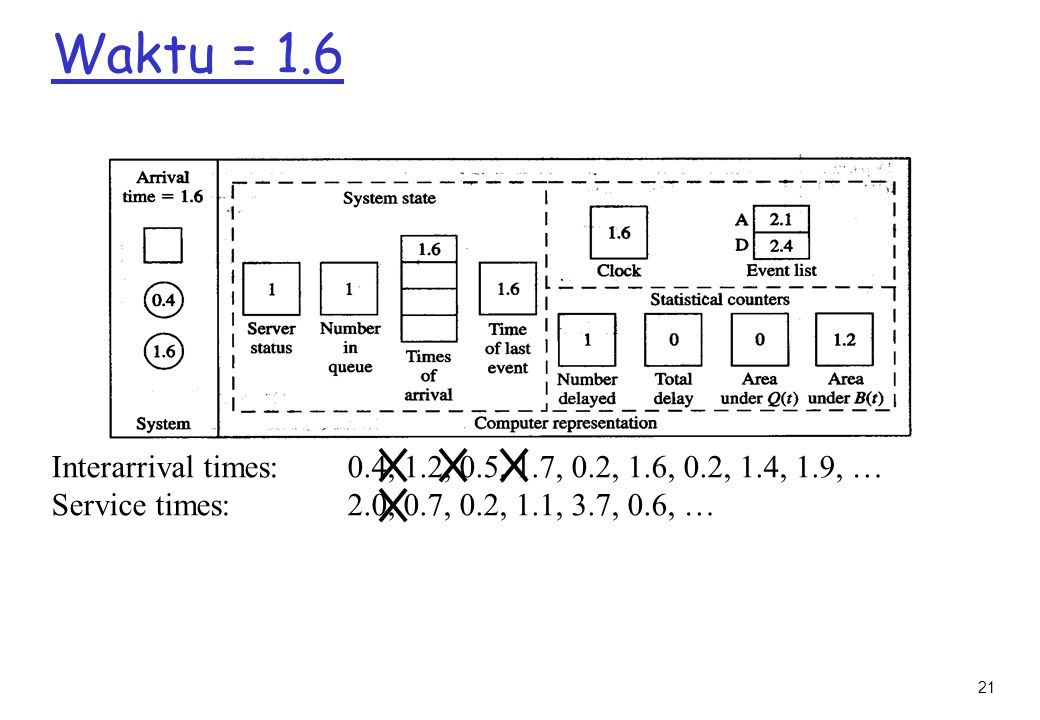 Waktu = 1.6 Interarrival times: 0.4, 1.2, 0.5, 1.7, 0.2, 1.6, 0.2, 1.4, 1.9, … Service times: 2.0, 0.7, 0.2, 1.1, 3.7, 0.6, …