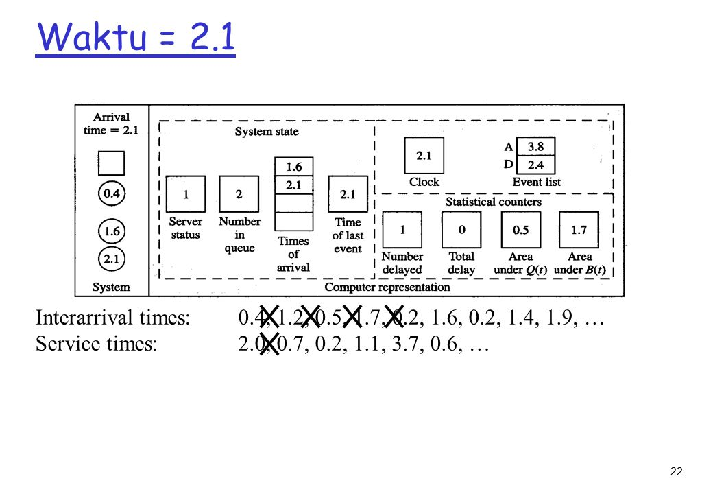 Waktu = 2.1 Interarrival times: 0.4, 1.2, 0.5, 1.7, 0.2, 1.6, 0.2, 1.4, 1.9, … Service times: 2.0, 0.7, 0.2, 1.1, 3.7, 0.6, …