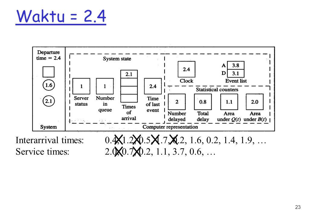 Waktu = 2.4 Interarrival times: 0.4, 1.2, 0.5, 1.7, 0.2, 1.6, 0.2, 1.4, 1.9, … Service times: 2.0, 0.7, 0.2, 1.1, 3.7, 0.6, …