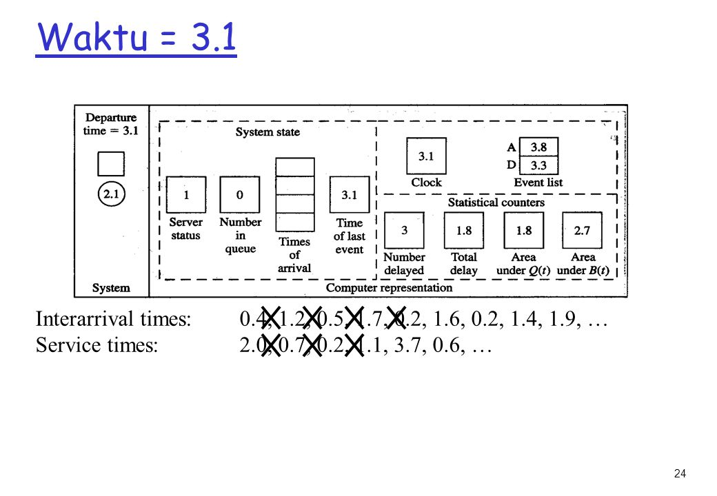Waktu = 3.1 Interarrival times: 0.4, 1.2, 0.5, 1.7, 0.2, 1.6, 0.2, 1.4, 1.9, … Service times: 2.0, 0.7, 0.2, 1.1, 3.7, 0.6, …