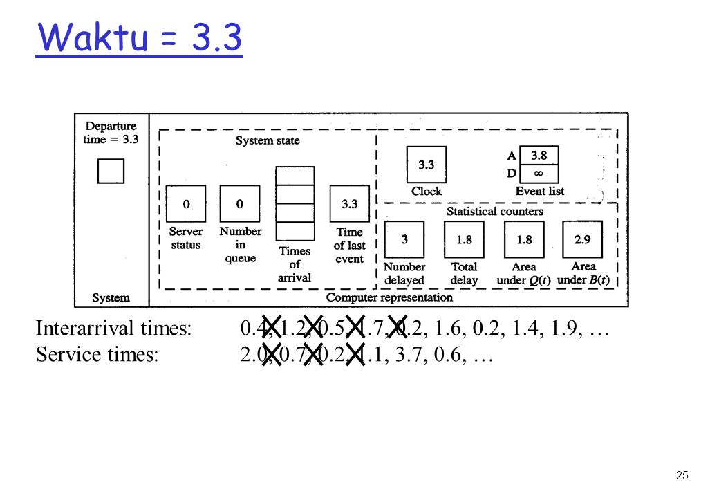 Waktu = 3.3 Interarrival times: 0.4, 1.2, 0.5, 1.7, 0.2, 1.6, 0.2, 1.4, 1.9, … Service times: 2.0, 0.7, 0.2, 1.1, 3.7, 0.6, …