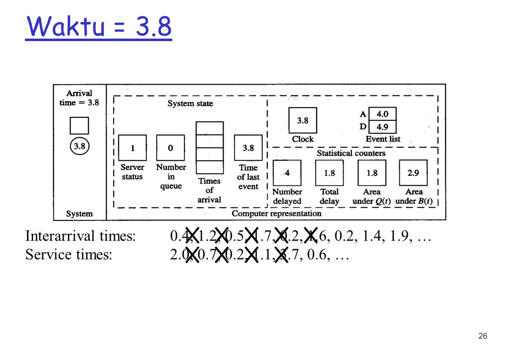 Waktu = 3.8 Interarrival times: 0.4, 1.2, 0.5, 1.7, 0.2, 1.6, 0.2, 1.4, 1.9, … Service times: 2.0, 0.7, 0.2, 1.1, 3.7, 0.6, …