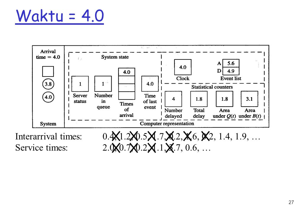 Waktu = 4.0 Interarrival times: 0.4, 1.2, 0.5, 1.7, 0.2, 1.6, 0.2, 1.4, 1.9, … Service times: 2.0, 0.7, 0.2, 1.1, 3.7, 0.6, …