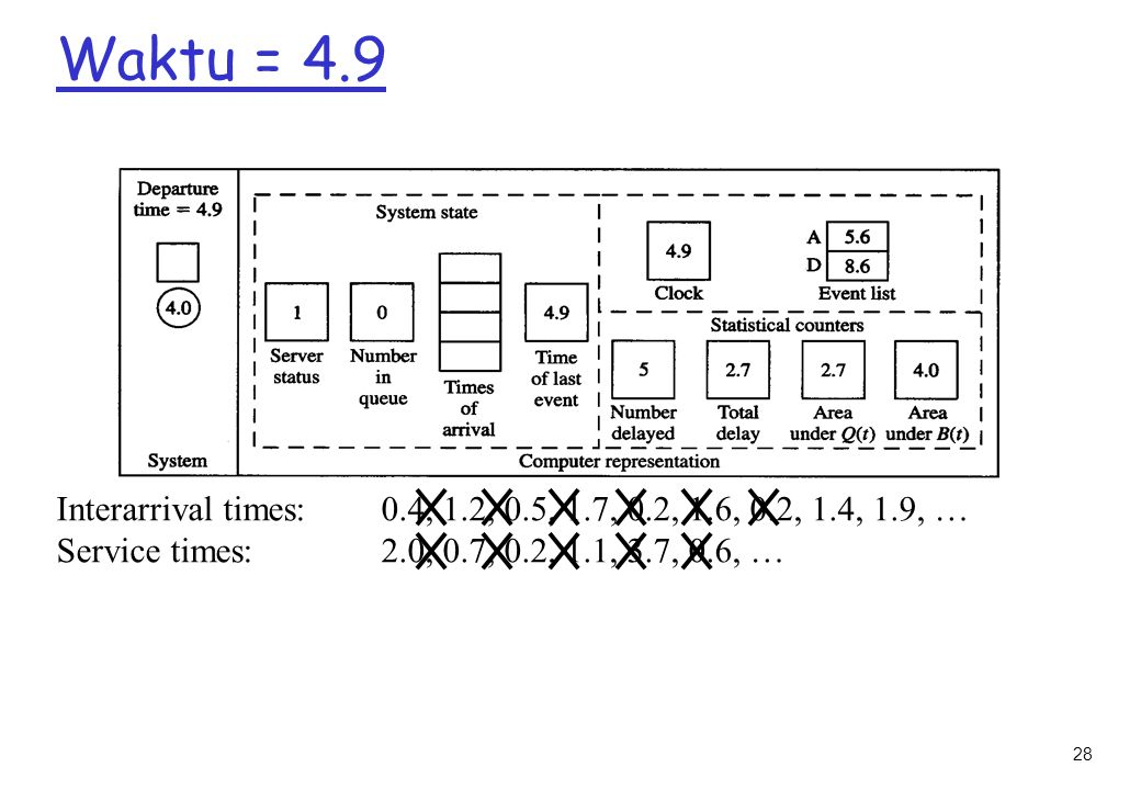Waktu = 4.9 Interarrival times: 0.4, 1.2, 0.5, 1.7, 0.2, 1.6, 0.2, 1.4, 1.9, … Service times: 2.0, 0.7, 0.2, 1.1, 3.7, 0.6, …