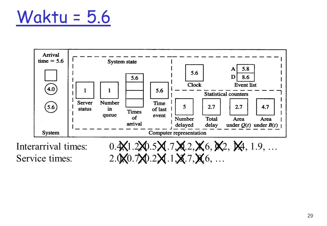 Waktu = 5.6 Interarrival times: 0.4, 1.2, 0.5, 1.7, 0.2, 1.6, 0.2, 1.4, 1.9, … Service times: 2.0, 0.7, 0.2, 1.1, 3.7, 0.6, …