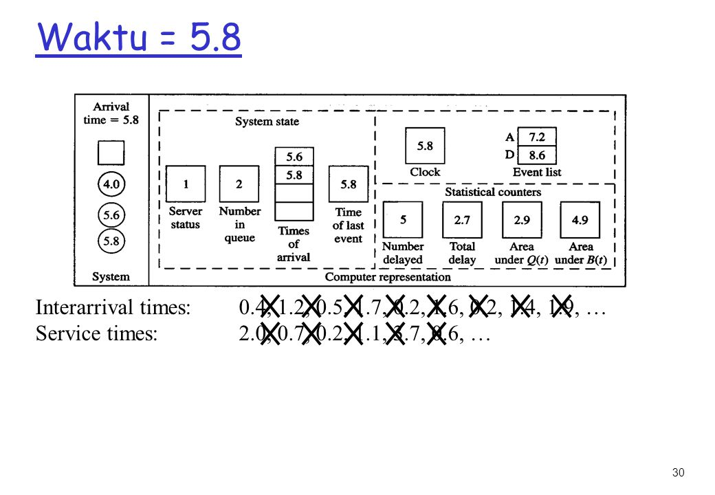 Waktu = 5.8 Interarrival times: 0.4, 1.2, 0.5, 1.7, 0.2, 1.6, 0.2, 1.4, 1.9, … Service times: 2.0, 0.7, 0.2, 1.1, 3.7, 0.6, …