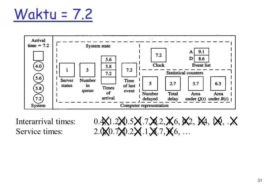 Waktu = 7.2 Interarrival times: 0.4, 1.2, 0.5, 1.7, 0.2, 1.6, 0.2, 1.4, 1.9, … Service times: 2.0, 0.7, 0.2, 1.1, 3.7, 0.6, …