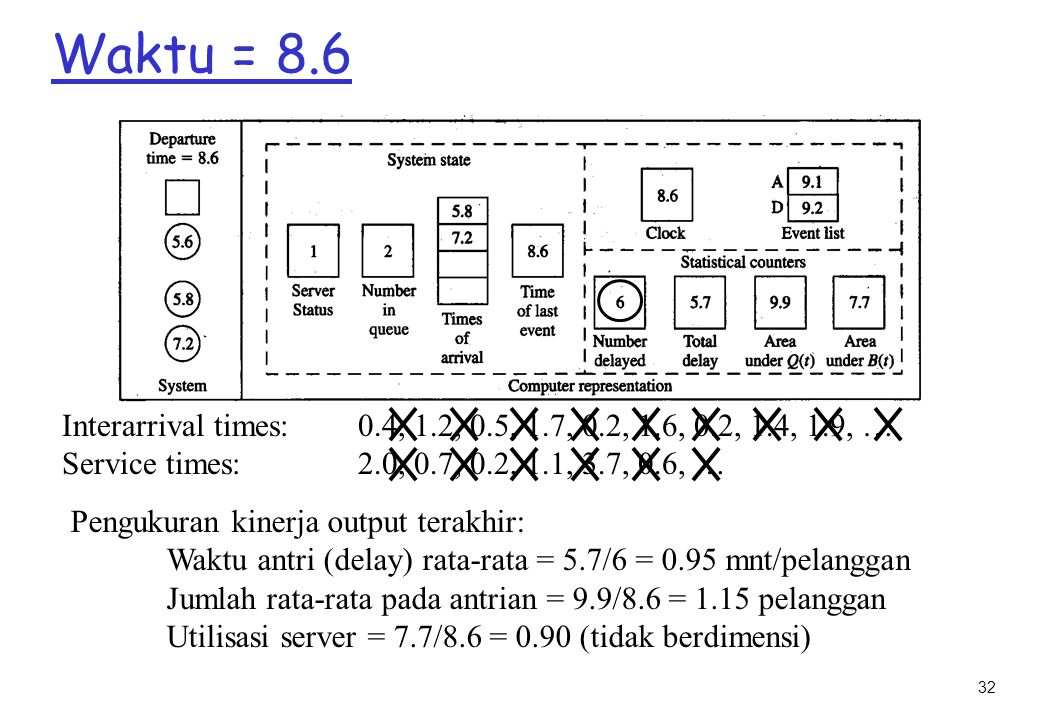 Waktu = 8.6 Interarrival times: 0.4, 1.2, 0.5, 1.7, 0.2, 1.6, 0.2, 1.4, 1.9, … Service times: 2.0, 0.7, 0.2, 1.1, 3.7, 0.6, …