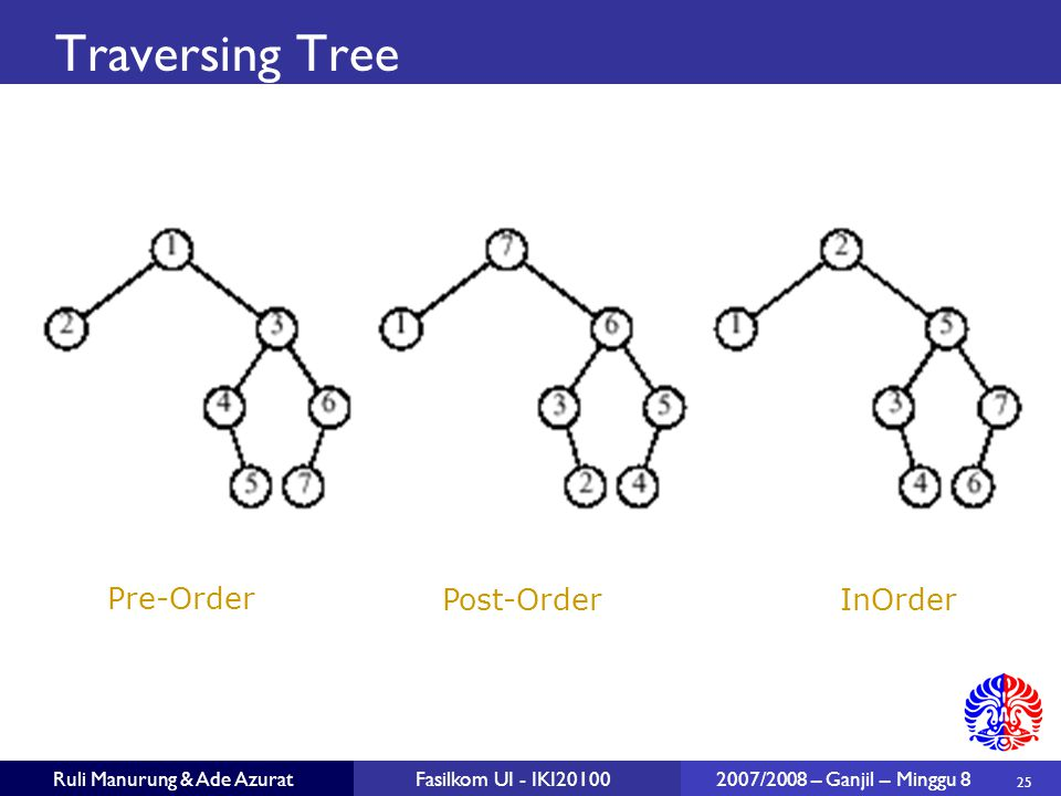 Traversing Tree Pre-Order Post-Order InOrder