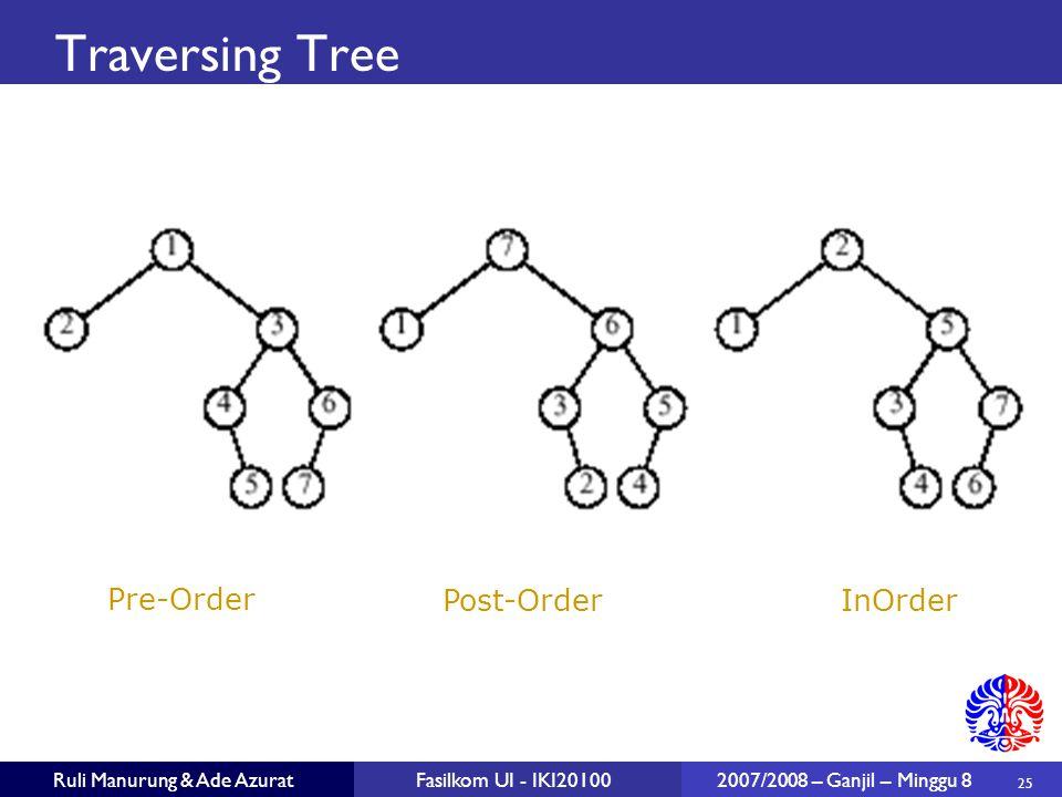 Traversing Tree Pre-Order Post-Order InOrder