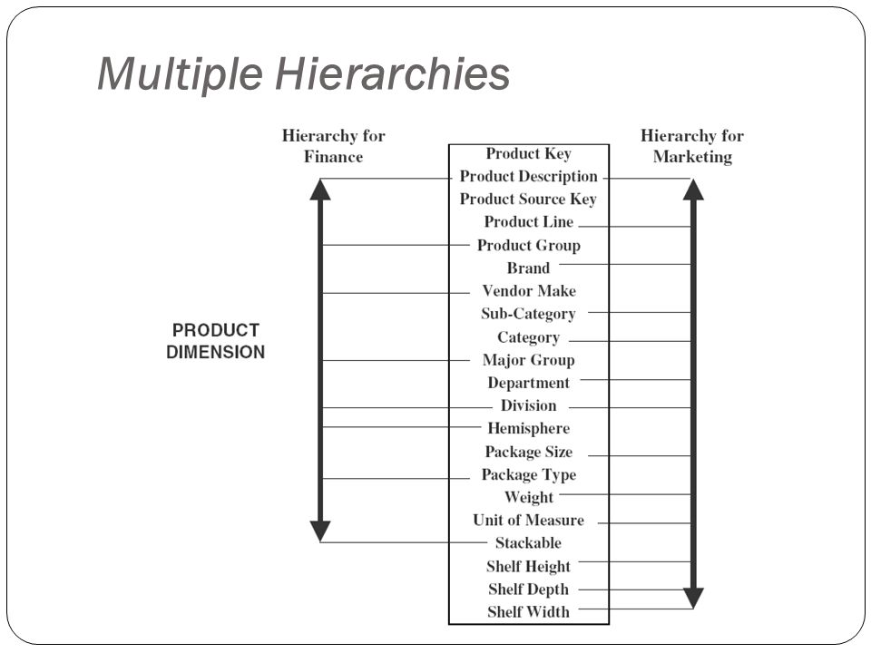 Multiple Hierarchies