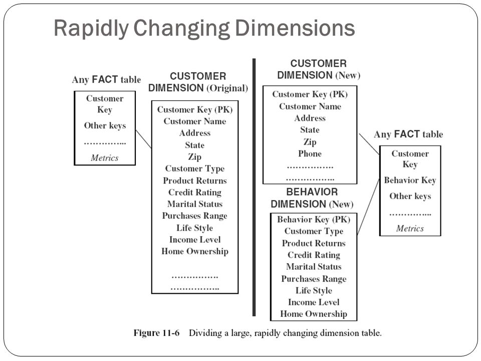 Rapidly Changing Dimensions