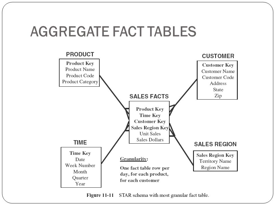 AGGREGATE FACT TABLES