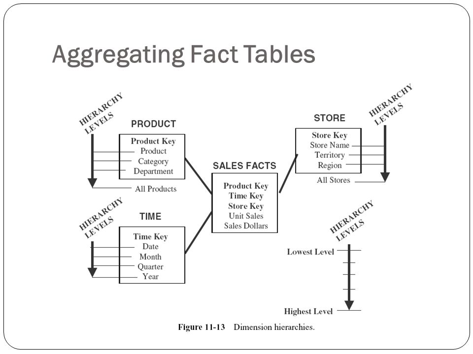 Aggregating Fact Tables