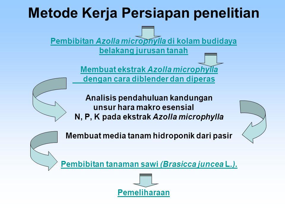 Metode Kerja Persiapan penelitian