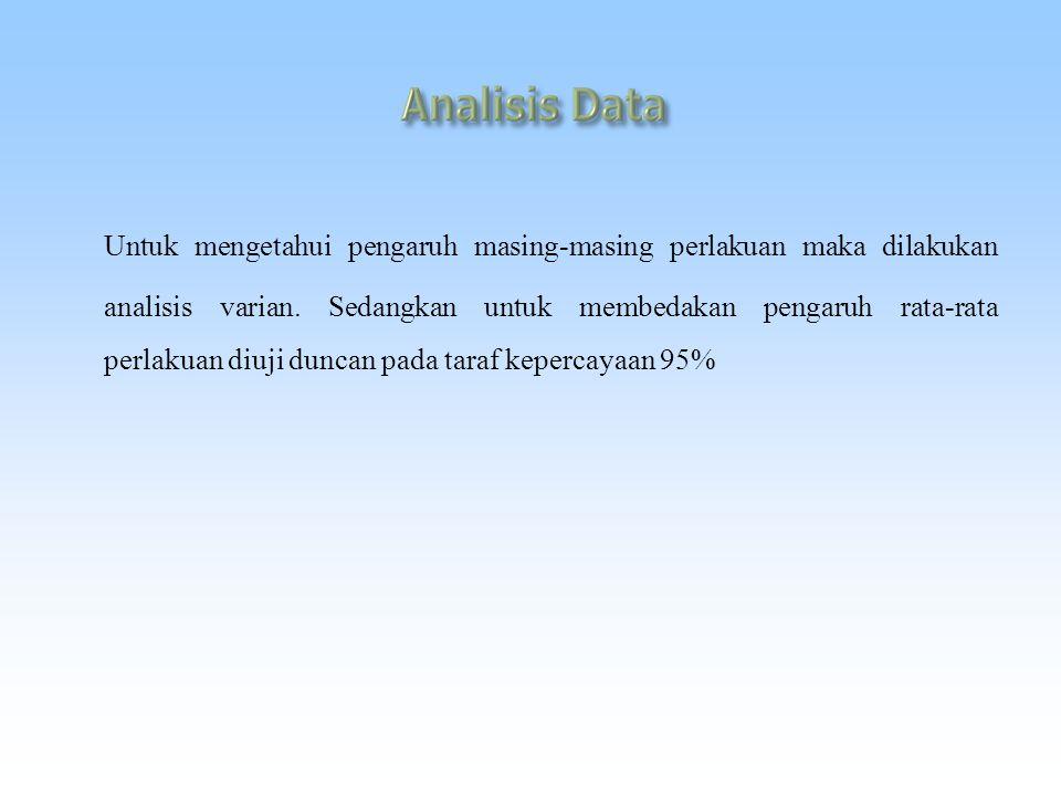 Untuk mengetahui pengaruh masing-masing perlakuan maka dilakukan analisis varian.