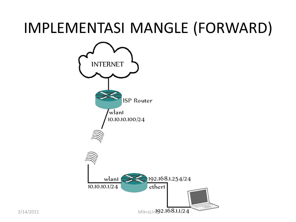 IMPLEMENTASI MANGLE (FORWARD)