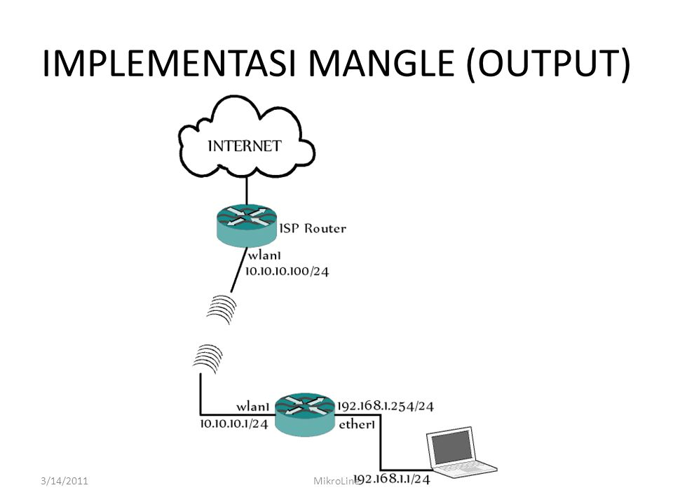 IMPLEMENTASI MANGLE (OUTPUT)