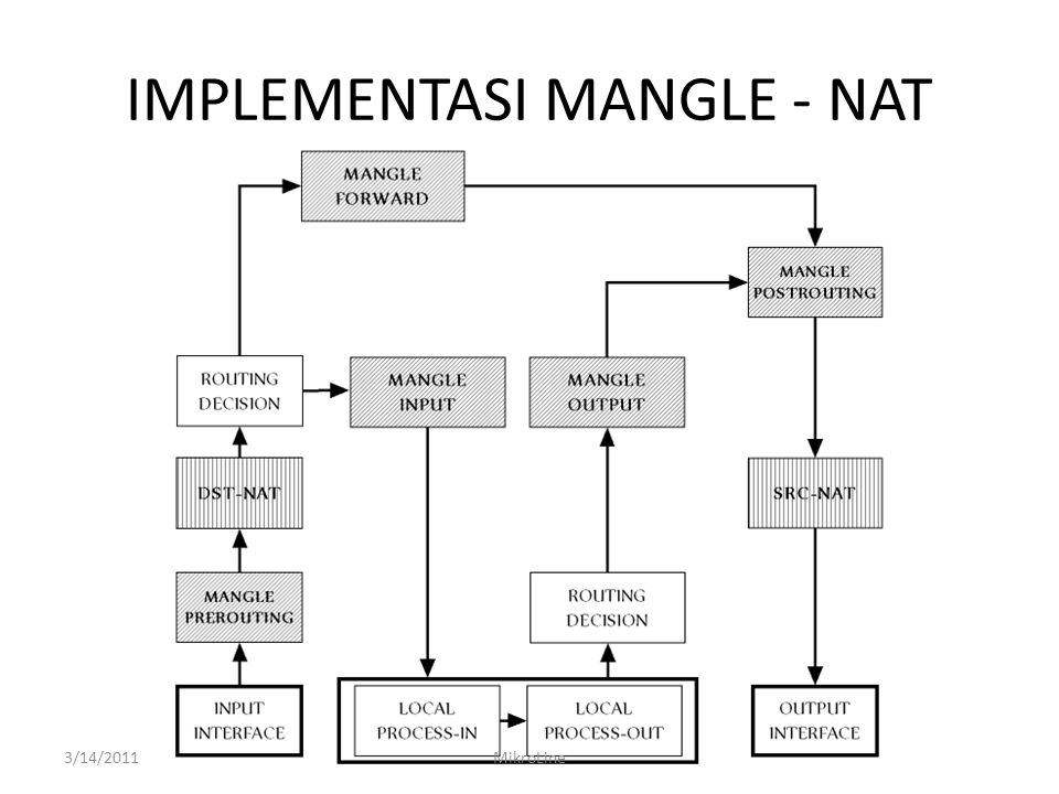 IMPLEMENTASI MANGLE - NAT