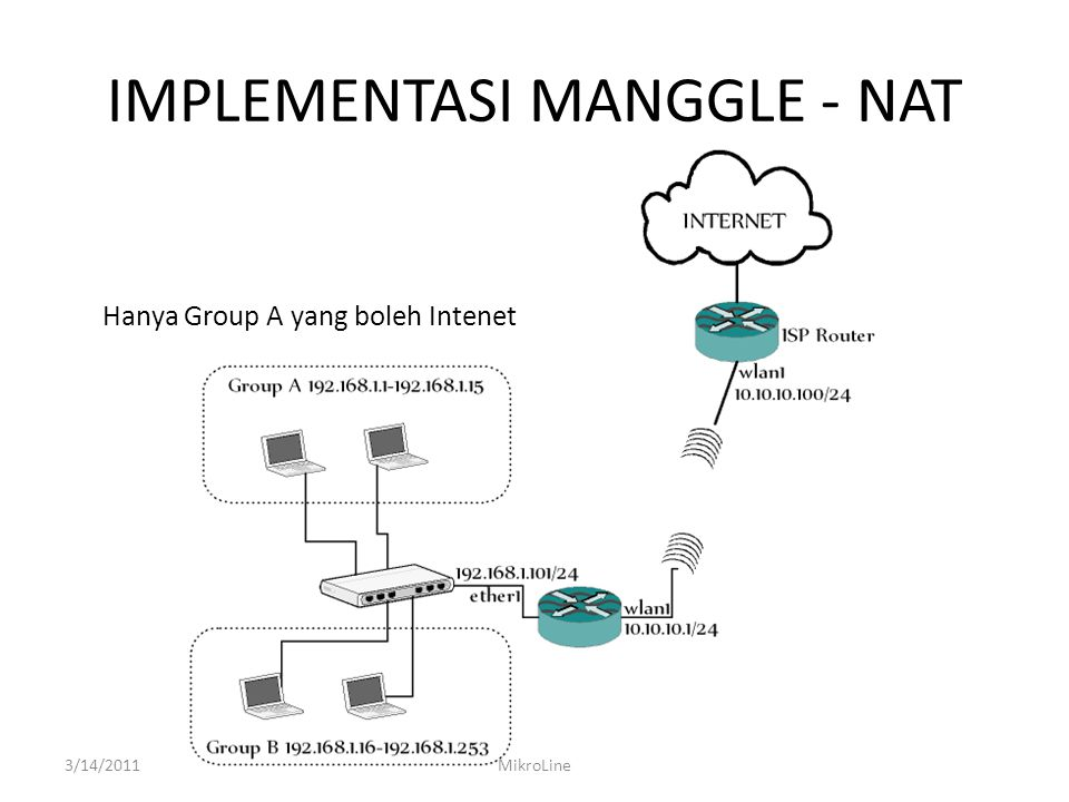 IMPLEMENTASI MANGGLE - NAT