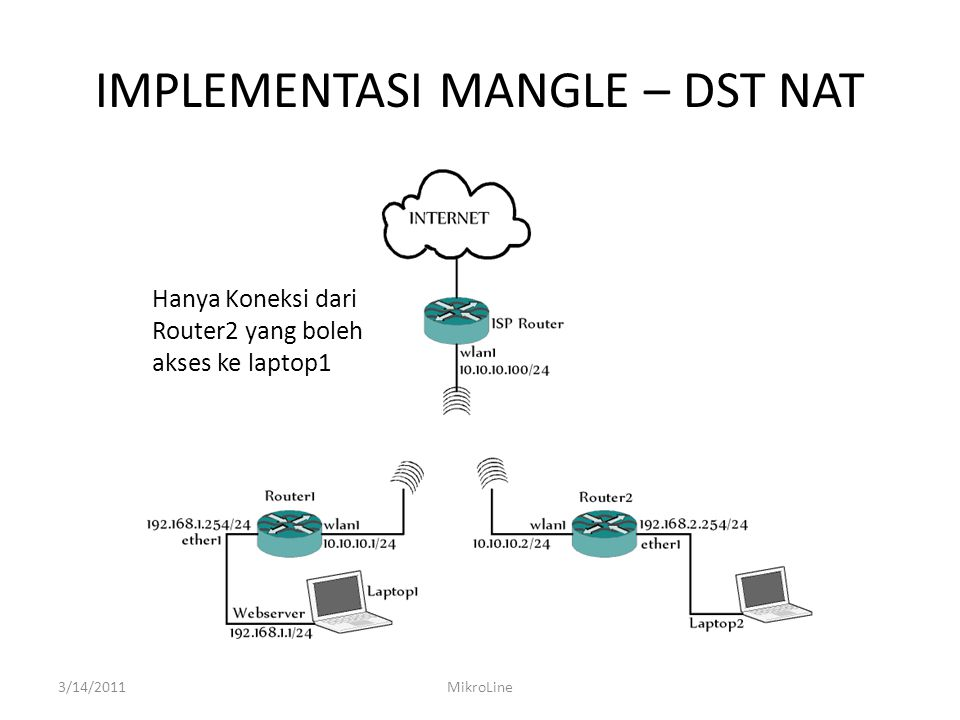 IMPLEMENTASI MANGLE – DST NAT