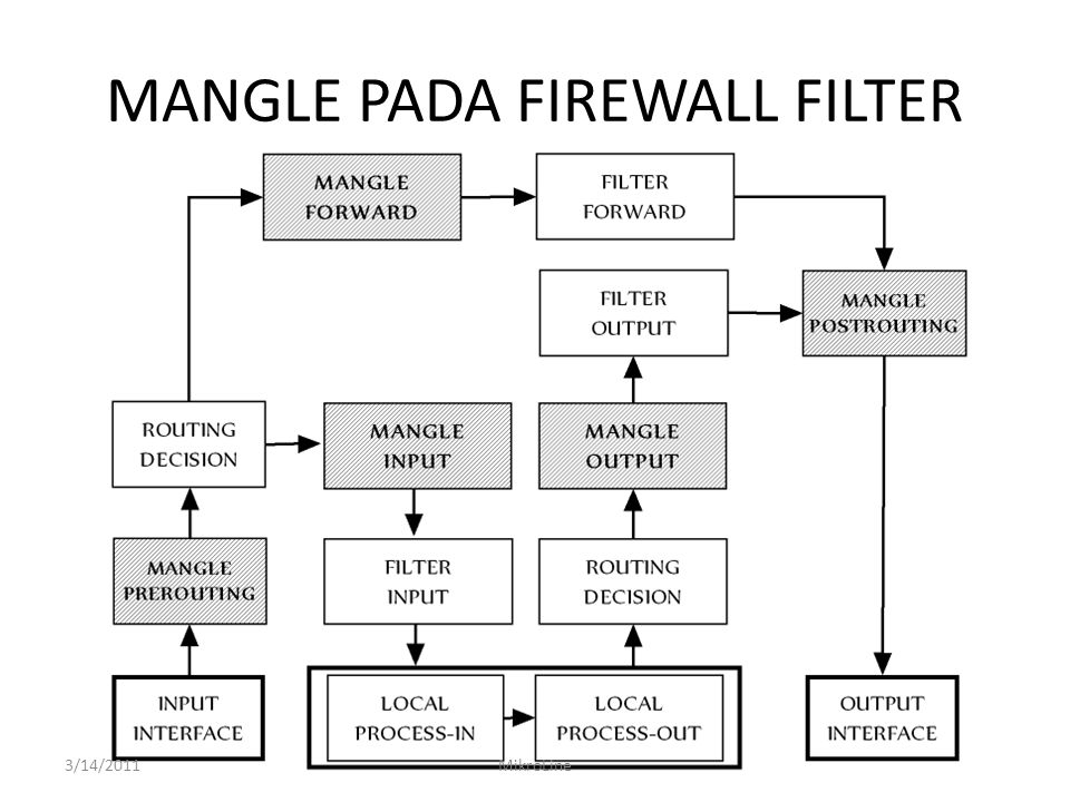 MANGLE PADA FIREWALL FILTER