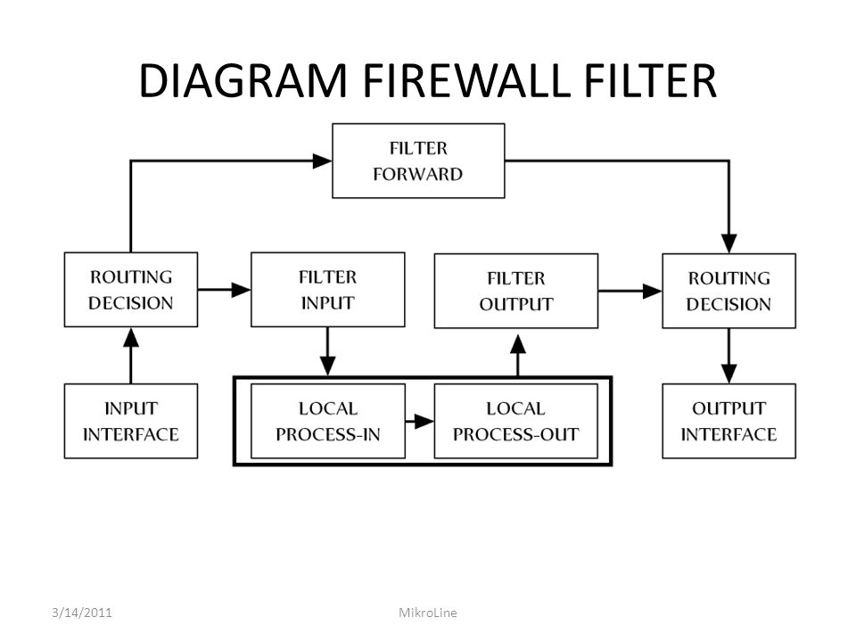 DIAGRAM FIREWALL FILTER