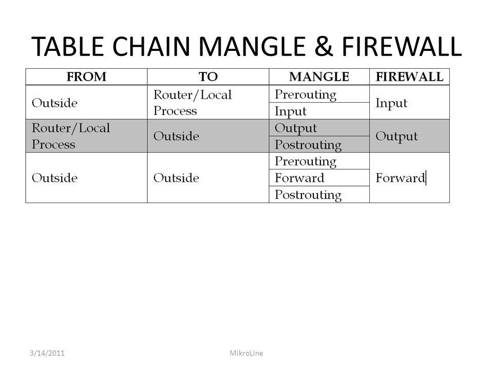 TABLE CHAIN MANGLE & FIREWALL