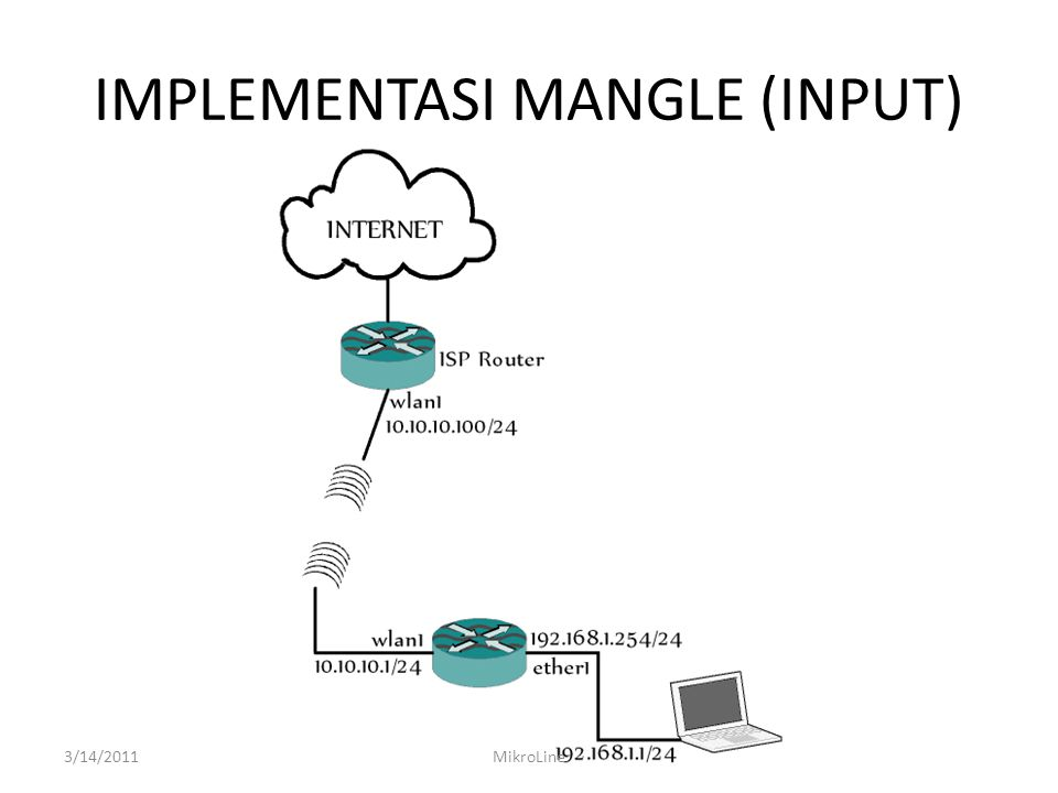 IMPLEMENTASI MANGLE (INPUT)