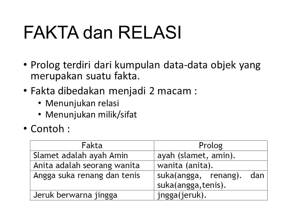 FAKTA dan RELASI Prolog terdiri dari kumpulan data-data objek yang merupakan suatu fakta. Fakta dibedakan menjadi 2 macam :