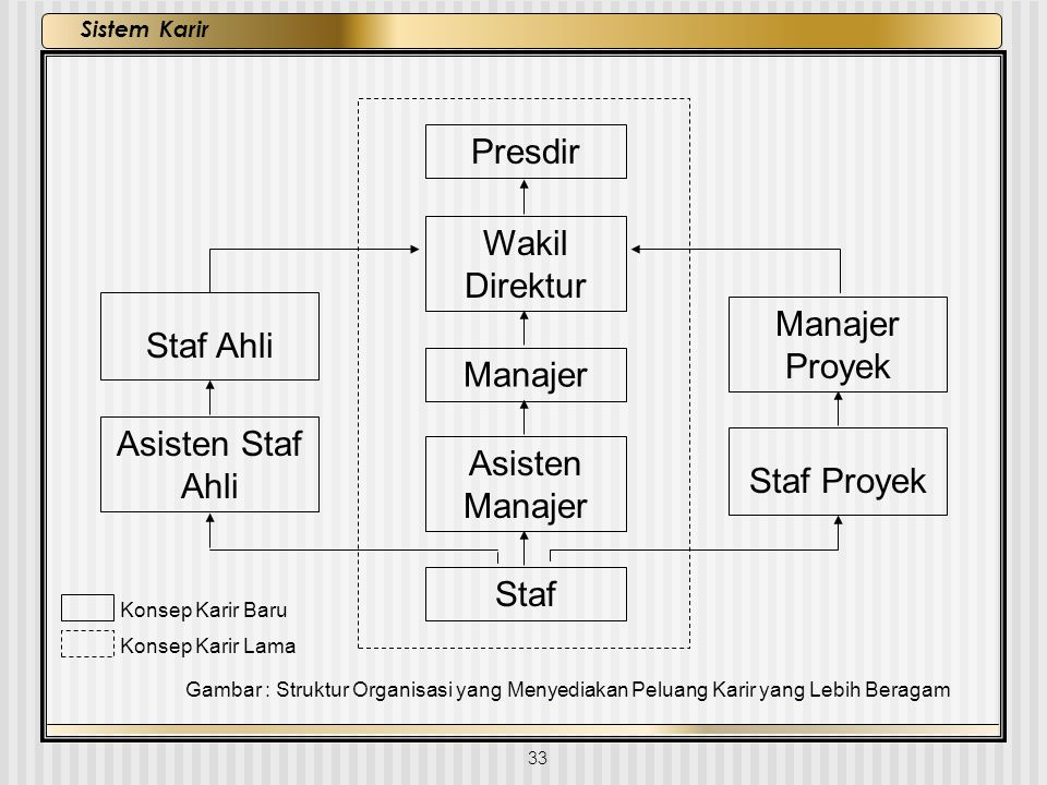 Presdir Wakil Direktur Staf Ahli Manajer Proyek Manajer