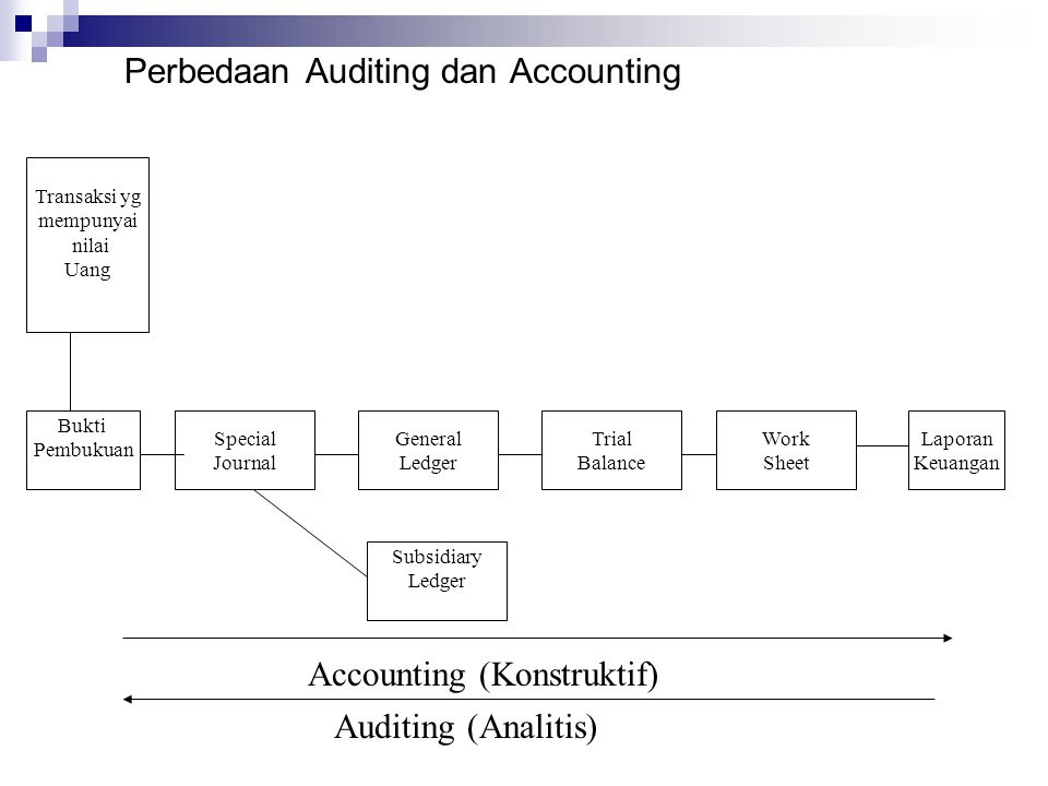 Perbedaan Auditing dan Accounting