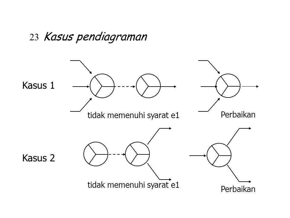23 Kasus pendiagraman Kasus 1 Kasus 2 tidak memenuhi syarat e1