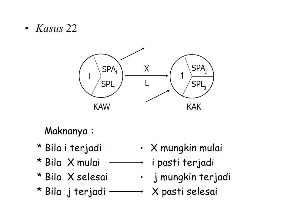 Kasus 22 Maknanya : * Bila i terjadi X mungkin mulai